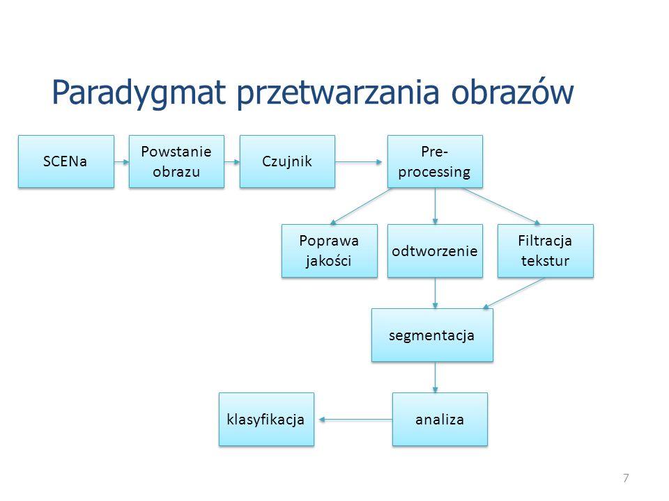 7 Paradygmat przetwarzania obrazów SCENa Powstanie obrazu Czujnik Filtracja tekstur Poprawa jakości odtworzenie klasyfikacja analiza segmentacja Pre-