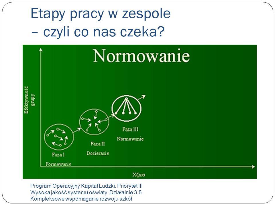 Etapy pracy w zespole – czyli co nas czeka. Program Operacyjny Kapitał Ludzki.