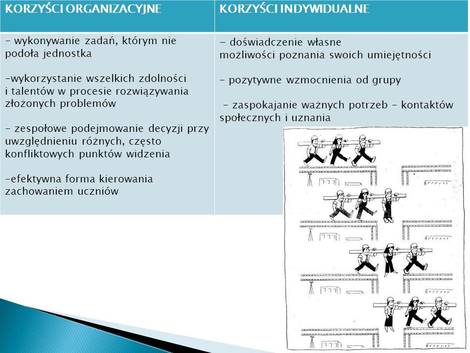  Ustalenie zasad pracy  Podział na grupy  Wyznaczanie celów pracy  Podział kompetencji 5 Nigdy nie zakładaj, że dzieci wiedzą jak pracować ze sobą w konstruktywny, koleżeński sposób