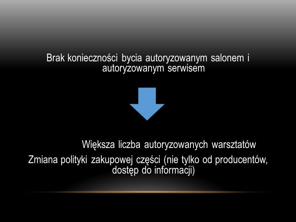 Brak konieczności bycia autoryzowanym salonem i autoryzowanym serwisem Większa liczba autoryzowanych warsztatów Zmiana polityki zakupowej części (nie