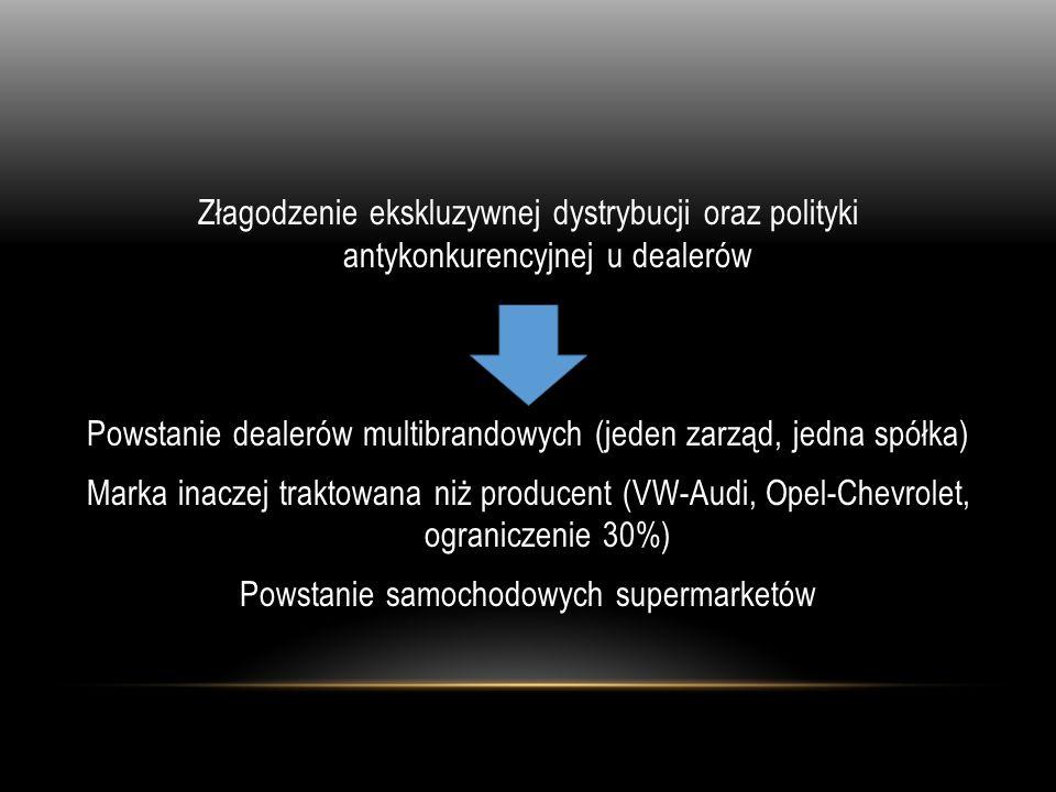 Złagodzenie ekskluzywnej dystrybucji oraz polityki antykonkurencyjnej u dealerów Powstanie dealerów multibrandowych (jeden zarząd, jedna spółka) Marka