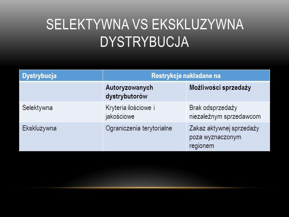 SELEKTYWNA VS EKSKLUZYWNA DYSTRYBUCJA DystrybucjaRestrykcje nakładane na Autoryzowanych dystrybutorów Możliwości sprzedaży SelektywnaKryteria ilościow