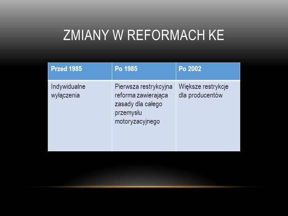 ZMIANY W REFORMACH KE Przed 1985Po 1985Po 2002 Indywidualne wyłączenia Pierwsza restrykcyjna reforma zawierająca zasady dla całego przemysłu motoryzac