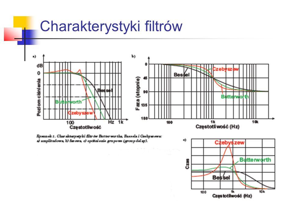Charakterystyki filtrów