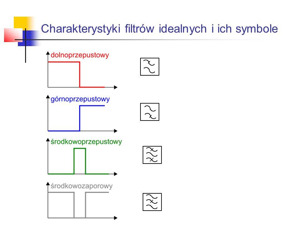Charakterystyki filtrów idealnych i ich symbole