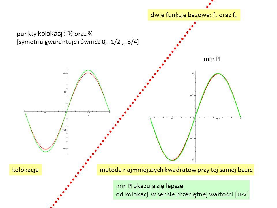 punkty kolokacji: ½ oraz ¾ [symetria gwarantuje również 0, -1/2, -3/4] kolokacjametoda najmniejszych kwadratów przy tej samej bazie min  min  okazują się lepsze od kolokacji w sensie przeciętnej wartości |u-v| dwie funkcje bazowe: f 2 oraz f 4