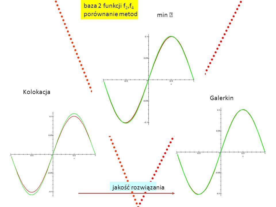 min  Galerkin Kolokacja baza 2 funkcji f 2,f 4 porównanie metod jakość rozwiązania