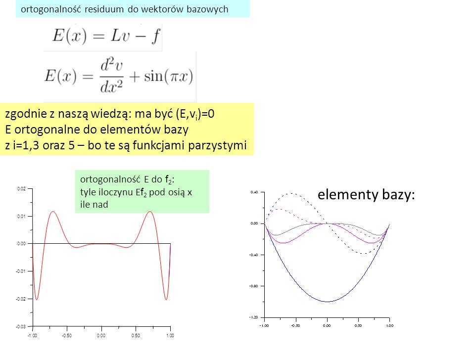 ortogonalność E do f 2 : tyle iloczynu E f 2 pod osią x ile nad ortogonalność residuum do wektorów bazowych elementy bazy: zgodnie z naszą wiedzą: ma być (E,v i )=0 E ortogonalne do elementów bazy z i=1,3 oraz 5 – bo te są funkcjami parzystymi -1.00-0.500.000.501.00 -0.03 -0.02 -0.01 0.00 0.01 0.02