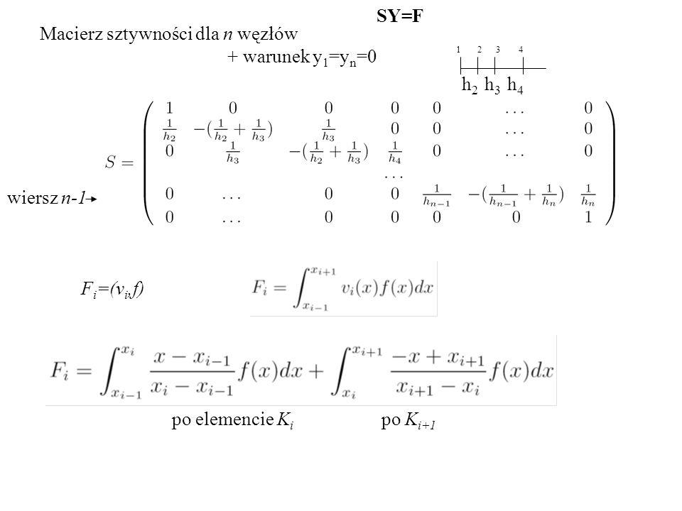 Macierz sztywności dla n węzłów wiersz n-1 SY=F F i =(v i,f) + warunek y 1 =y n =0 po elemencie K i po K i+1 1234 h2h2 h3h3 h4h4