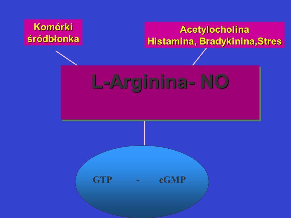 L-Arginina- NO Komórkiśródbłonka Acetylocholina Histamina, Bradykinina,Stres GTP - cGMP