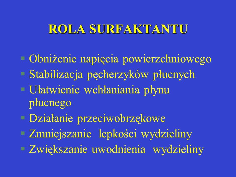ROLA SURFAKTANTU §Obniżenie napięcia powierzchniowego §Stabilizacja pęcherzyków płucnych §Ułatwienie wchłaniania płynu płucnego §Działanie przeciwobrz