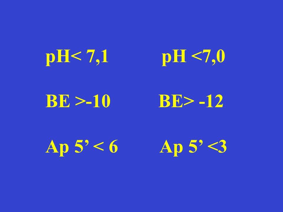pH -10 BE> -12 Ap 5' < 6 Ap 5' <3