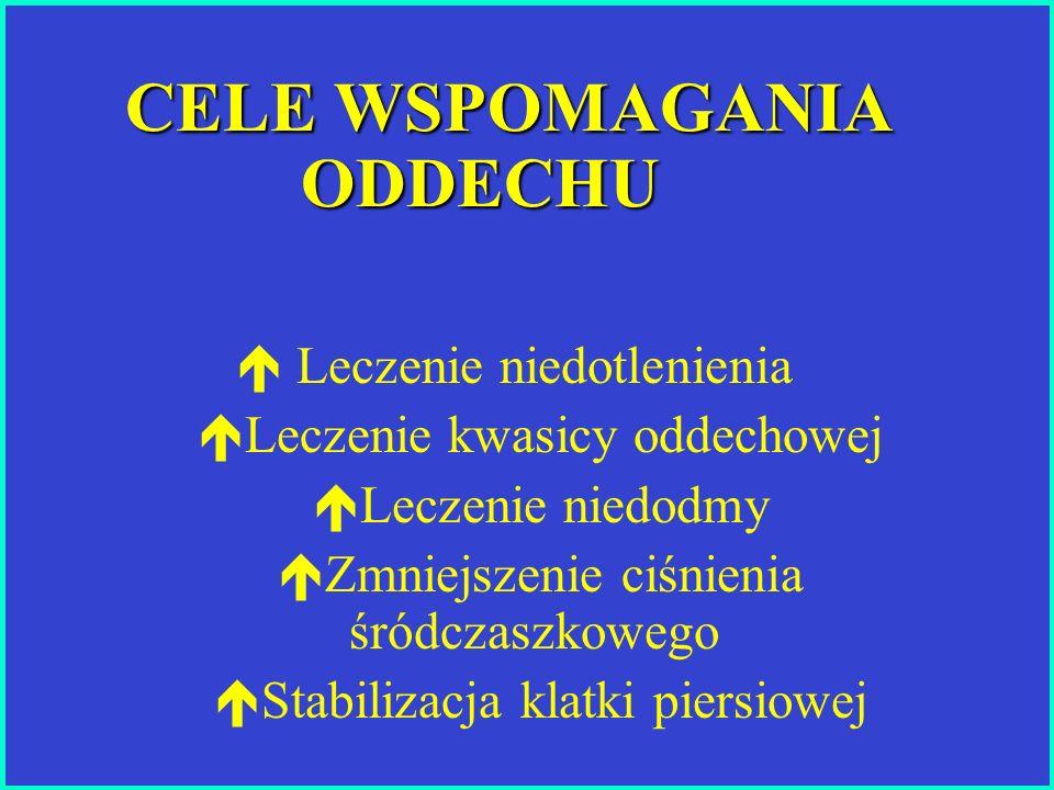 CELE WSPOMAGANIA ODDECHU  Leczenie niedotlenienia  Leczenie kwasicy oddechowej  Leczenie niedodmy  Zmniejszenie ciśnienia śródczaszkowego  Stabil