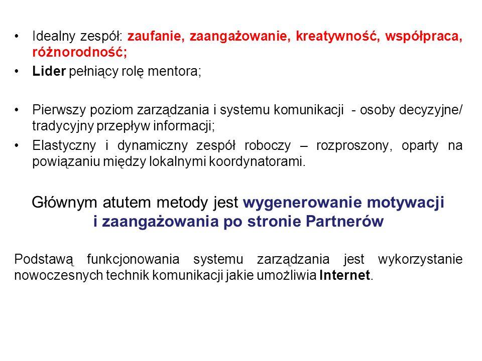 Wybór Koordynatora posiadającego cechy Lidera - lokomotywa Budowa systemu komunikacji w zespole oraz zasad pracy zespołu: –spotkanie robocze; baza danych teleadresowych; poznanie koordynatorów Zarządzanie partnerstwem z wykorzystaniem zasad dotyczących współpracy w zespołach wirtualnych/ rozproszonych: wykorzystywanie Internetu (strona projektu); częste rozmowy telefoniczne; budowanie zaufania w zespole; działania wspierające, zachęcanie, wzmacnianie kreatywności, dzielenie się, chwalenie; przyjęcie zasady otwartej komunikacji pozwalającej na indywidualność – konsultowanie każdej decyzji, słuchanie sugestii, prowokowanie dyskusji; używanie języka korzyści w budowaniu zaangażowania po stronie partnerów; budowanie atmosfery życzliwości; regularne spotkania zespołu roboczego na konferencjach; budowanie relacji; budowanie wokół realizowanych zadań pozytywnych emocji;