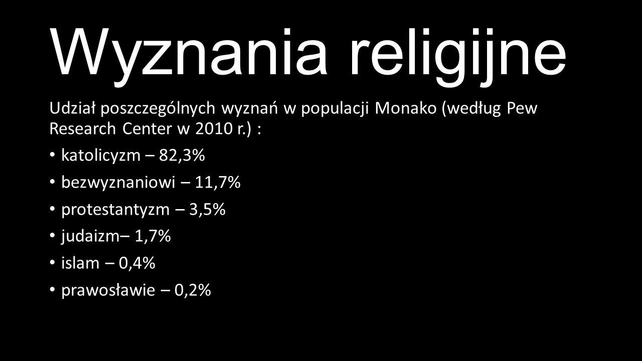 Wyznania religijne Udział poszczególnych wyznań w populacji Monako (według Pew Research Center w 2010 r.) : katolicyzm – 82,3% bezwyznaniowi – 11,7% protestantyzm – 3,5% judaizm– 1,7% islam – 0,4% prawosławie – 0,2%