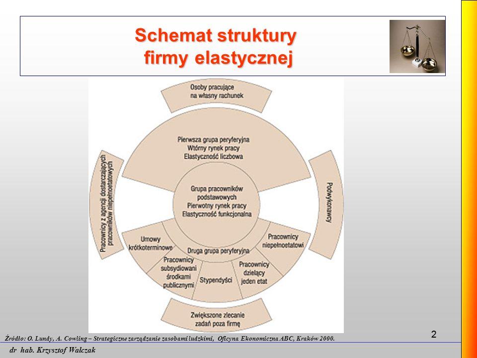 22 Schemat struktury firmy elastycznej Źródło: O. Lundy, A. Cowling – Strategiczne zarządzanie zasobami ludzkimi, Oficyna Ekonomiczna ABC, Kraków 2000