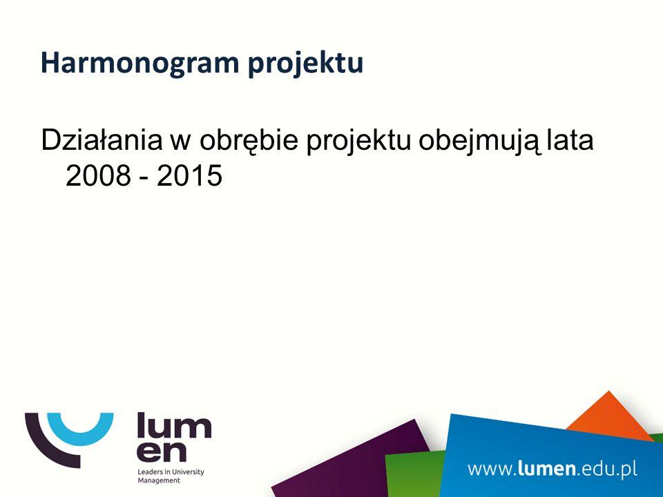 Harmonogram projektu Działania w obrębie projektu obejmują lata 2008 - 2015