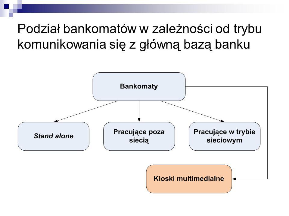 Podział bankomatów w zależności od trybu komunikowania się z główną bazą banku