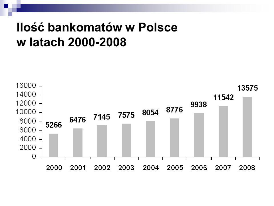 Ilość bankomatów w Polsce w latach 2000-2008