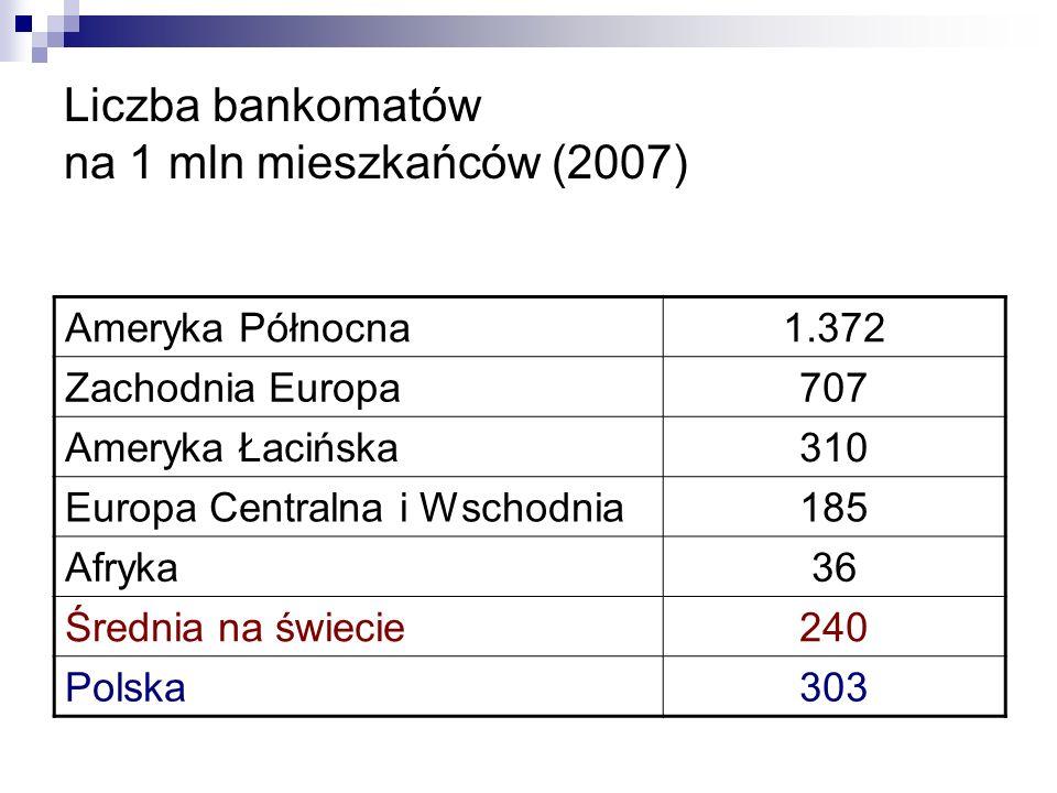 Liczba bankomatów na 1 mln mieszkańców (2007) Ameryka Północna1.372 Zachodnia Europa707 Ameryka Łacińska310 Europa Centralna i Wschodnia185 Afryka36 Średnia na świecie240 Polska303