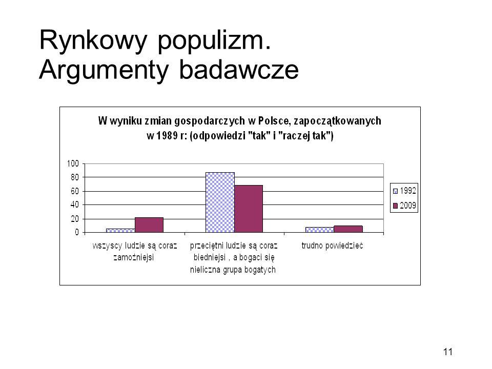 Rynkowy populizm. Argumenty badawcze 11