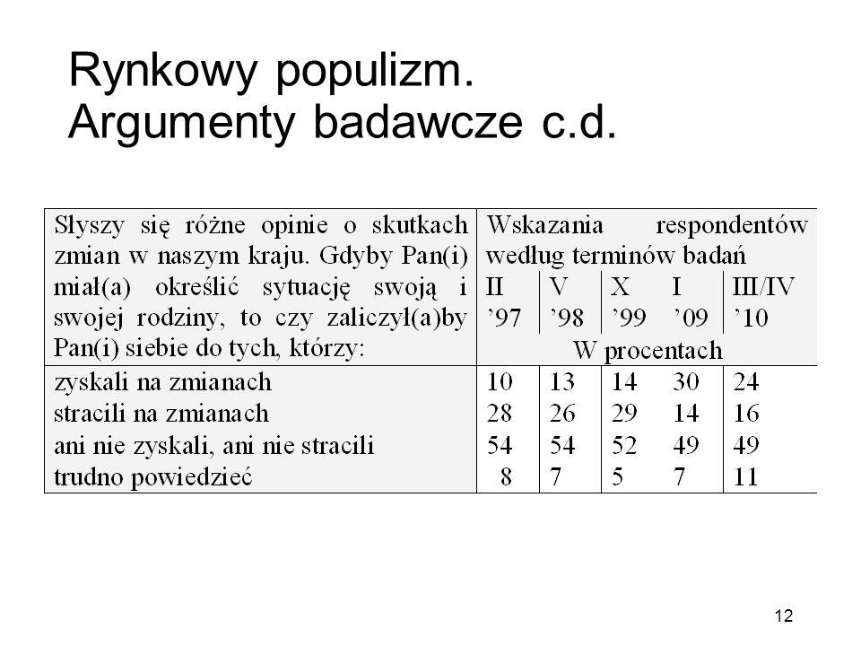 Rynkowy populizm. Argumenty badawcze c.d. 12
