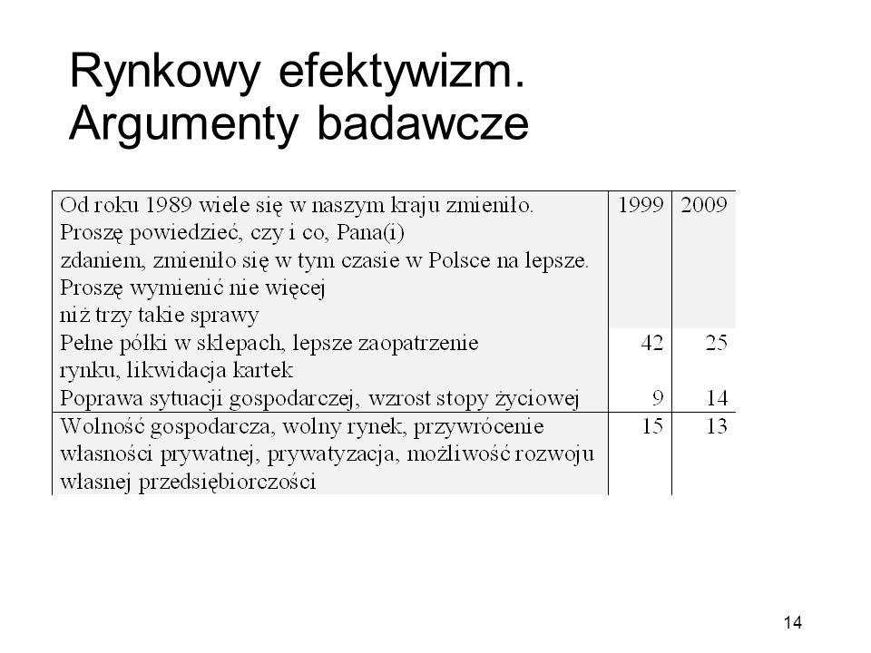 Rynkowy efektywizm. Argumenty badawcze 14