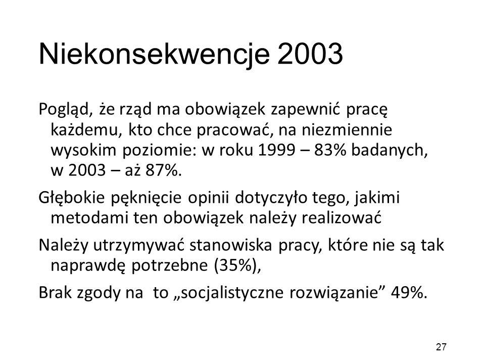 Niekonsekwencje 2003 Pogląd, że rząd ma obowiązek zapewnić pracę każdemu, kto chce pracować, na niezmiennie wysokim poziomie: w roku 1999 – 83% badanych, w 2003 – aż 87%.