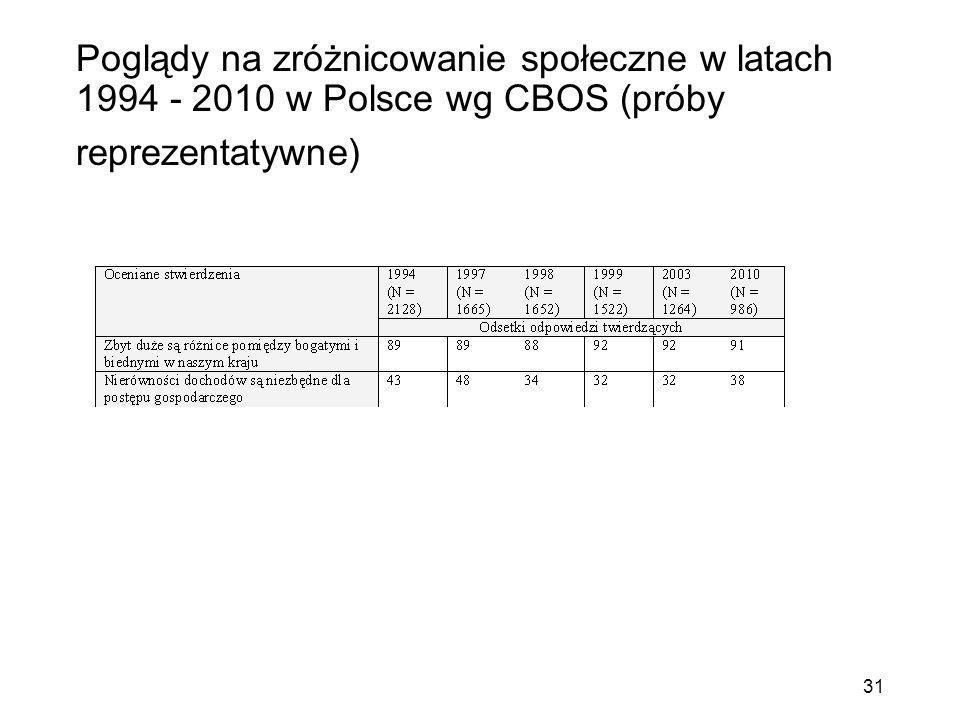 Poglądy na zróżnicowanie społeczne w latach 1994 - 2010 w Polsce wg CBOS (próby reprezentatywne) 31