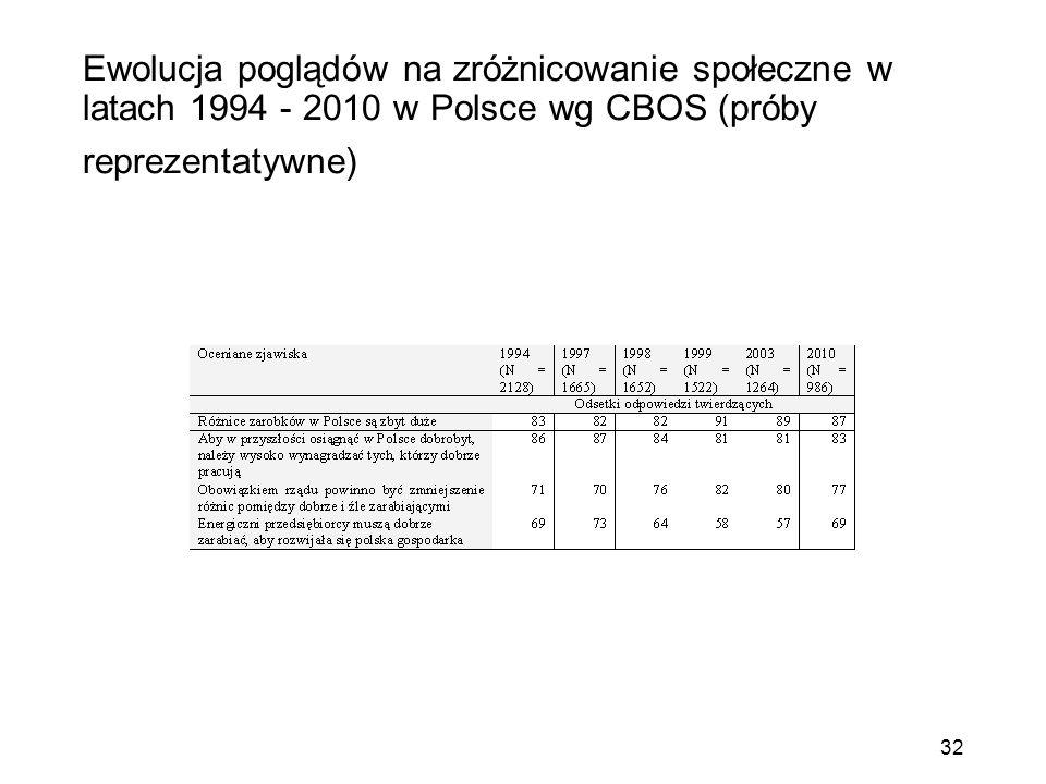 Ewolucja poglądów na zróżnicowanie społeczne w latach 1994 - 2010 w Polsce wg CBOS (próby reprezentatywne) 32