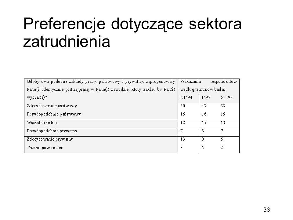 Preferencje dotyczące sektora zatrudnienia 33