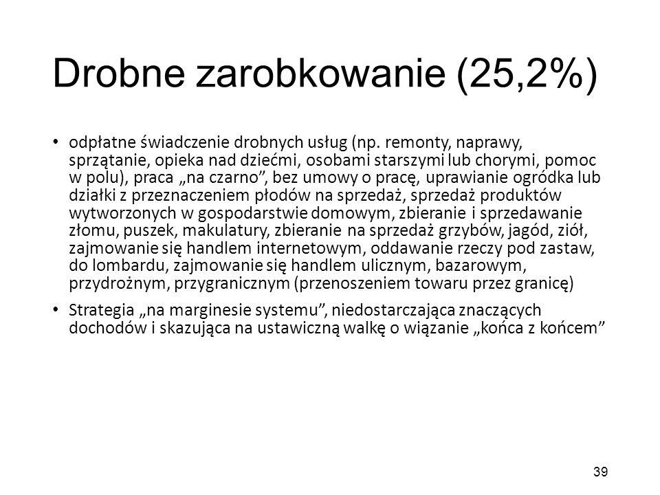 Drobne zarobkowanie (25,2%) odpłatne świadczenie drobnych usług (np.