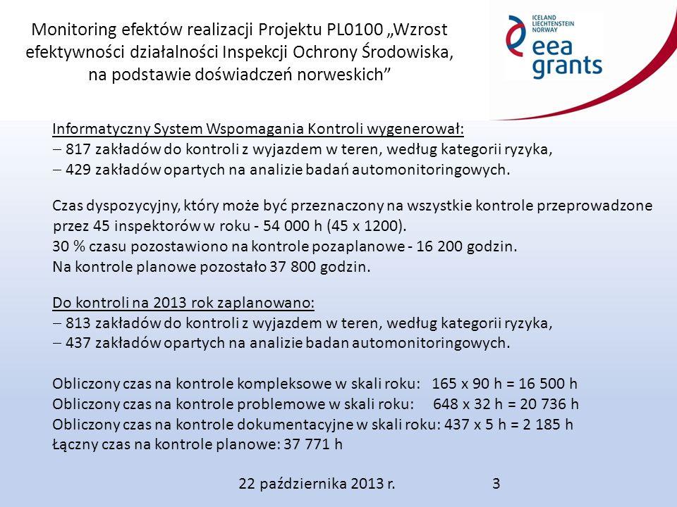 """Monitoring efektów realizacji Projektu PL0100 """"Wzrost efektywności działalności Inspekcji Ochrony Środowiska, na podstawie doświadczeń norweskich 22 października 2013 r.3 Informatyczny System Wspomagania Kontroli wygenerował:  817 zakładów do kontroli z wyjazdem w teren, według kategorii ryzyka,  429 zakładów opartych na analizie badań automonitoringowych."""