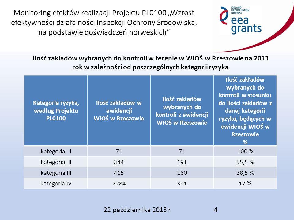 """Monitoring efektów realizacji Projektu PL0100 """"Wzrost efektywności działalności Inspekcji Ochrony Środowiska, na podstawie doświadczeń norweskich Ilość zakładów wybranych do kontroli w terenie w WIOŚ w Rzeszowie na 2013 rok w zależności od poszczególnych kategorii ryzyka 22 października 2013 r.4 Kategorie ryzyka, według Projektu PL0100 Ilość zakładów w ewidencji WIOŚ w Rzeszowie Ilość zakładów wybranych do kontroli z ewidencji WIOŚ w Rzeszowie Ilość zakładów wybranych do kontroli w stosunku do ilości zakładów z danej kategorii ryzyka, będących w ewidencji WIOŚ w Rzeszowie % kategoria I71 100 % kategoria II34419155,5 % kategoria III41516038,5 % kategoria IV228439117 %"""