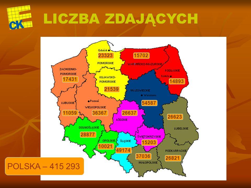 PORÓWNANIE WYNIKÓW zależnie od wielkości miejscowości w której znajduje się szkoła (zdawalność)