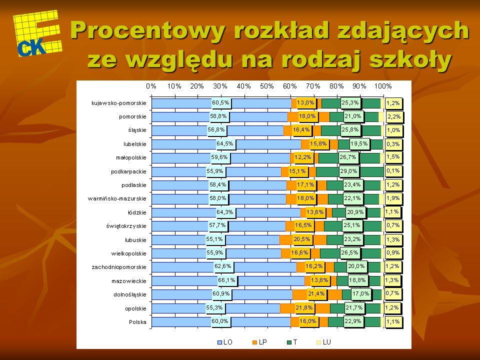 PRZYGOTOWANIE I PRZEPROWADZENIE EGZAMINU Do egzaminu maturalnego 2006 przygotowano 189 rodzajów arkuszy z zestawami zadań z 28 przedmiotów, które wydrukowano i dostarczono do szkół 1 433 000 zestawów zadań na poziomie podstawowym (arkusze standardowe) 647 000 zestawów zadań na poziomie rozszerzonym (arkusze standardowe) 1 354 zestawy zadań na poziomie podstawowym dla osób niesłyszących 174 zestawy zadań na poziomie rozszerzonym dla osób niesłyszących 1 065 zestawów zadań na poziomie podstawowym dla osób słabo widzących i 82 zestawy w brajlu 363 zestawy zadań na poziomie rozszerzonym dla osób słabo widzących i 25 zestawów w brajlu 2 254 zestawy zadań dla uczniów klas dwujęzycznych Razem: 2 085 317 zestawów egzaminacyjnych