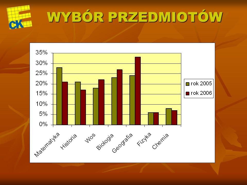 ZMIANY Ponad 55 tysięcy maturzystów otrzymało świadectwa w wyniku rozporządzenia Ministra Edukacji z dn.8 września 2006 r.