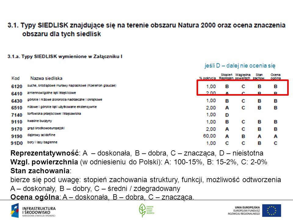 Reprezentatywność: A – doskonała, B – dobra, C – znacząca, D – nieistotna Wzgl. powierzchnia (w odniesieniu do Polski): A: 100-15%, B: 15-2%, C: 2-0%