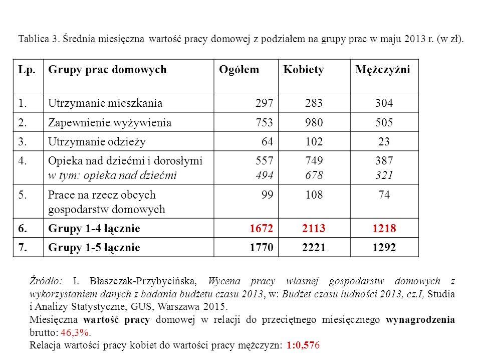 Tablica 3. Średnia miesięczna wartość pracy domowej z podziałem na grupy prac w maju 2013 r. (w zł). Lp.Grupy prac domowychOgółemKobietyMężczyźni 1.Ut