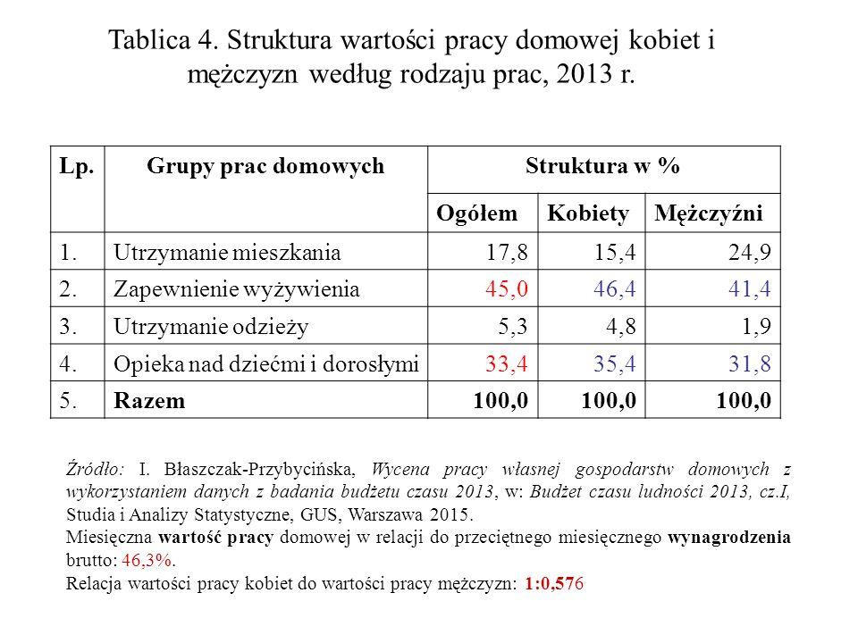 Tablica 4. Struktura wartości pracy domowej kobiet i mężczyzn według rodzaju prac, 2013 r. Lp.Grupy prac domowychStruktura w % OgółemKobietyMężczyźni