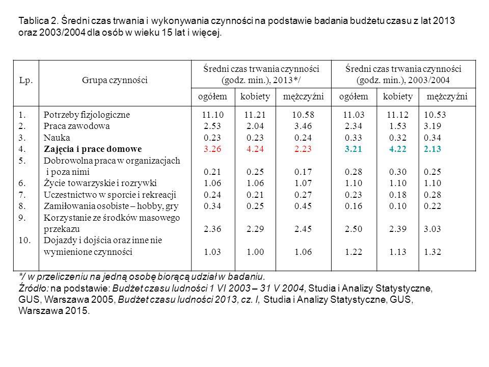 Tablica 2. Średni czas trwania i wykonywania czynności na podstawie badania budżetu czasu z lat 2013 oraz 2003/2004 dla osób w wieku 15 lat i więcej.