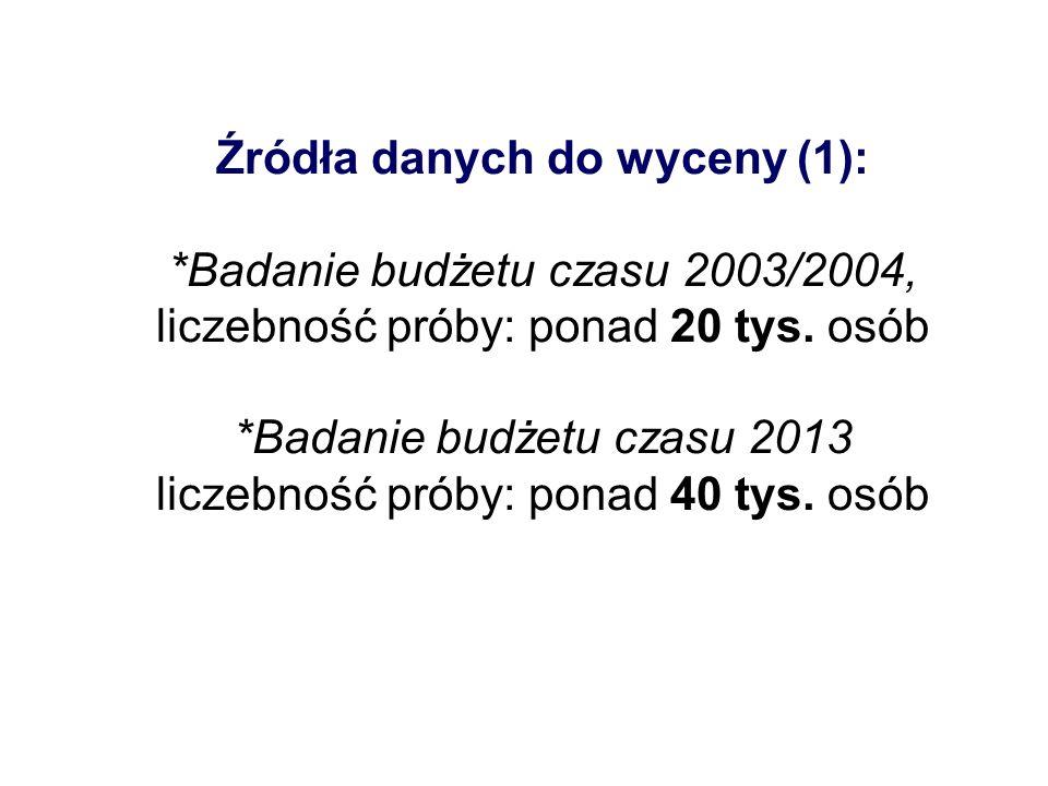 Źródła danych do wyceny (1): *Badanie budżetu czasu 2003/2004, liczebność próby: ponad 20 tys. osób *Badanie budżetu czasu 2013 liczebność próby: pona
