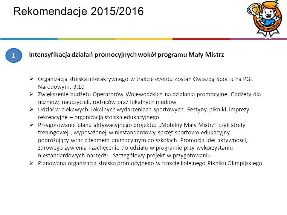 Rekomendacje 2015/2016 1 Intensyfikacja działań promocyjnych wokół programu Mały Mistrz  Organizacja stoiska interaktywnego w trakcie eventu Zostań Gwiazdą Sportu na PGE Narodowym: 3.10  Zwiększenie budżetu Operatorów Wojewódzkich na działania promocyjne.