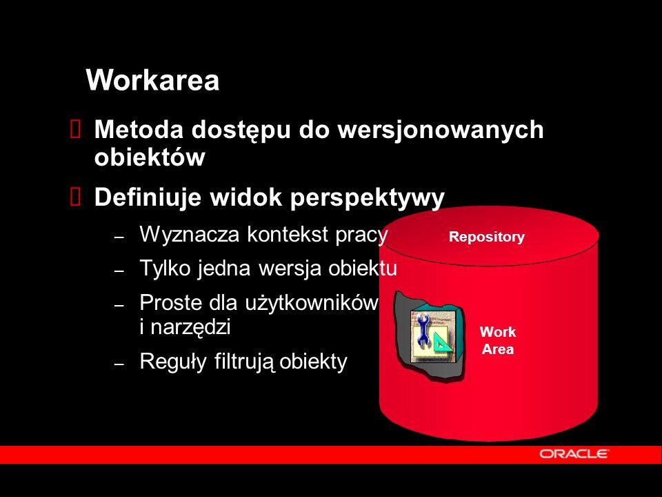 Repository Work Area Workarea  Metoda dostępu do wersjonowanych obiektów  Definiuje widok perspektywy – Wyznacza kontekst pracy – Tylko jedna wersja