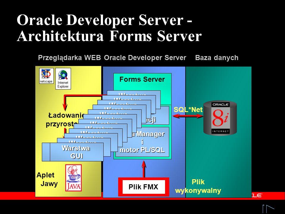 Przeglądarka WEB Logika aplikacji Logika aplikacji Forms Server Data Manager i motor PL/SQL Plik wykonywalny Warstwa GUI SQL*Net Baza danych Ładowanie