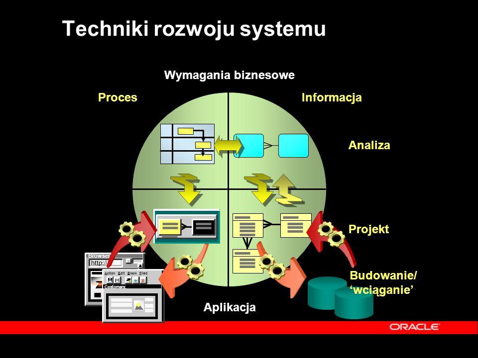 Repository Work Area Workarea  Metoda dostępu do wersjonowanych obiektów  Definiuje widok perspektywy – Wyznacza kontekst pracy – Tylko jedna wersja obiektu – Proste dla użytkowników i narzędzi – Reguły filtrują obiekty
