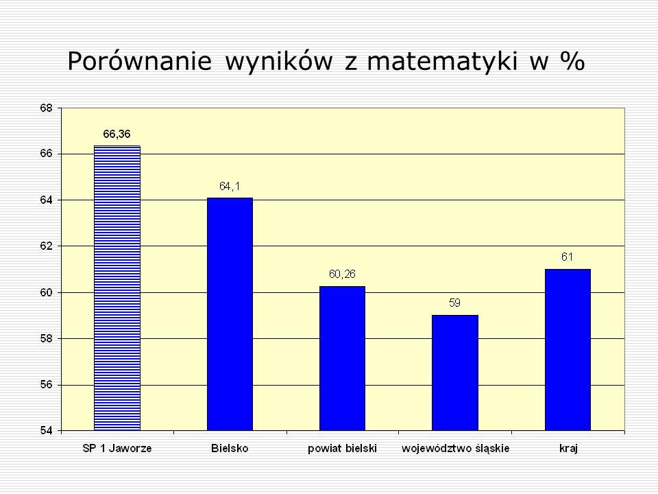 Porównanie wyników z matematyki w %