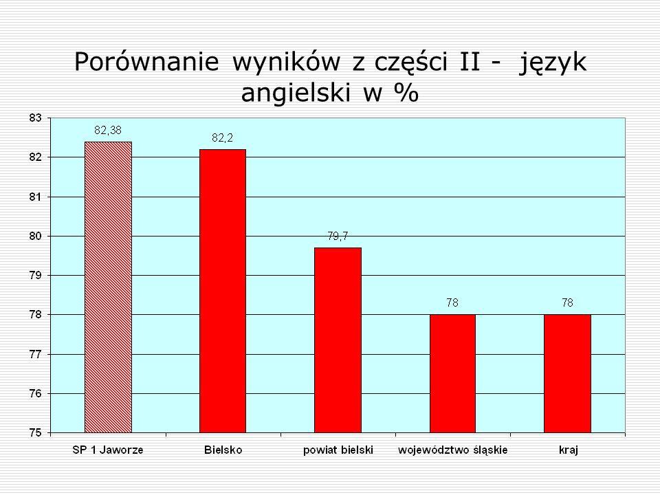 Porównanie wyników z części II - język angielski w %