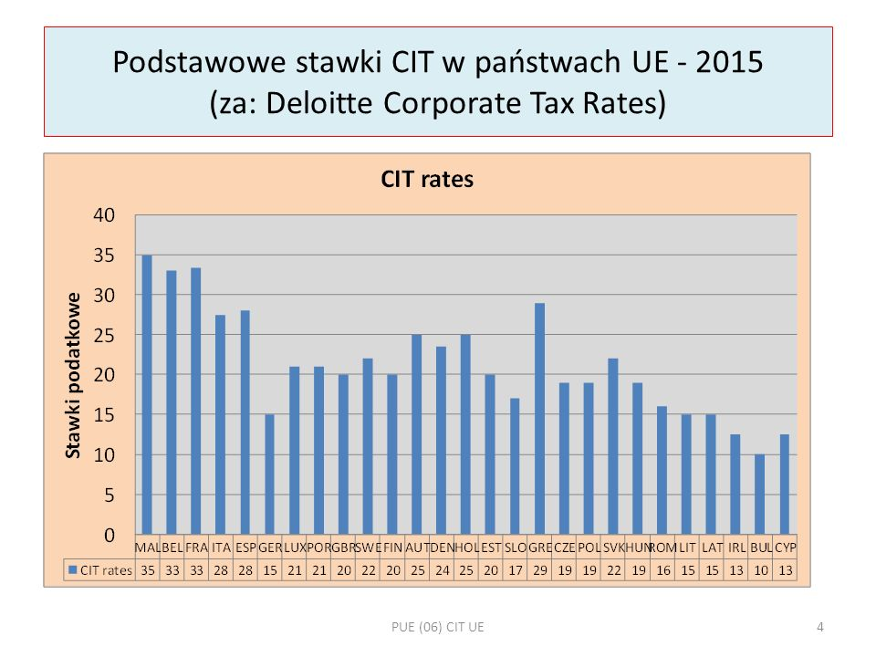 Inne przykłady stawek CIT (za: Deloitte Corporate Tax Rates) National RateLocal RateBranch Rate BAHRAIN0% Corporate tax levied on oil companies – 46% BRAZIL34%0%34%In addition to statutory CIT, a surtax for companies which net profit exceeds 240 000 BRL at 10% rate.