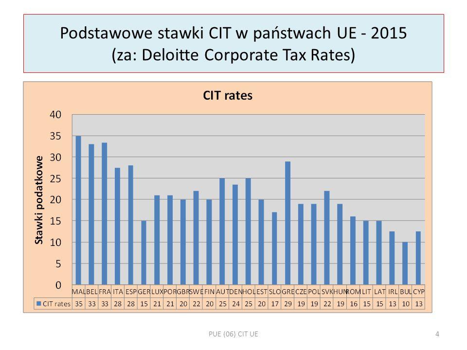 Podstawowe stawki CIT w państwach UE - 2015 (za: Deloitte Corporate Tax Rates) PUE (06) CIT UE4
